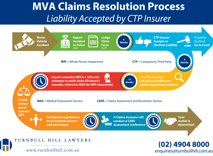 Motor Vehicle Accident Claims Resolution Process
